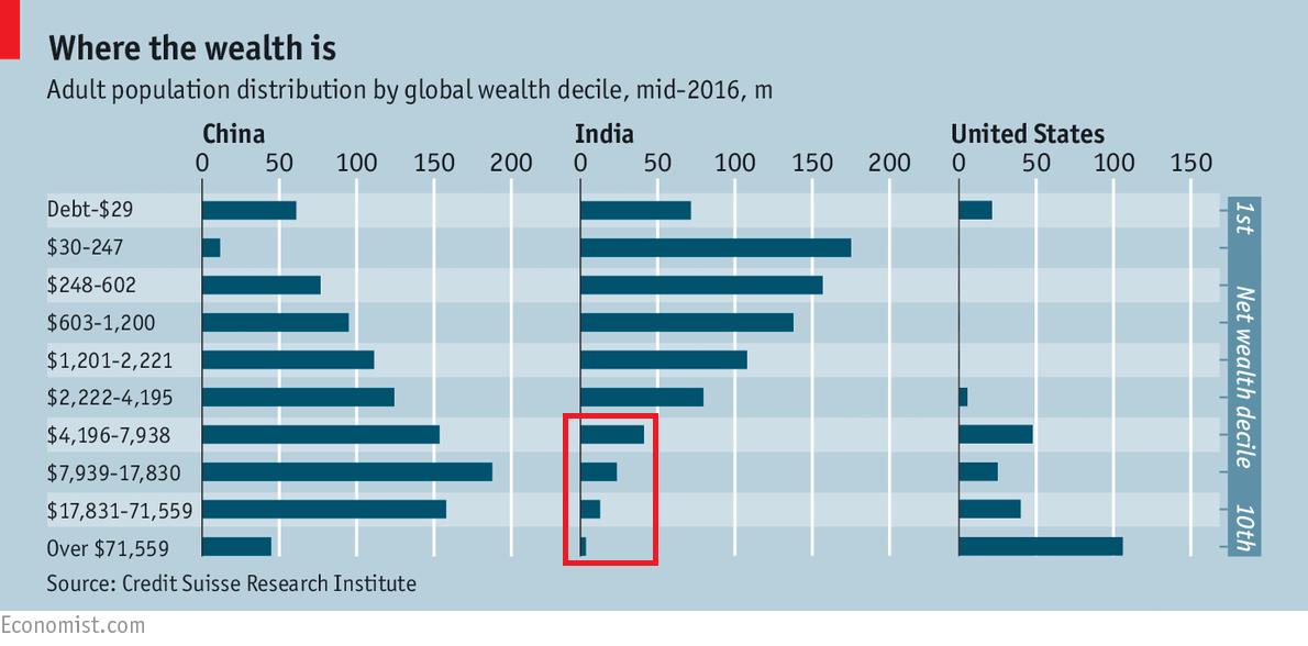 wealth-distribution-india